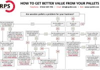 Pallet Managment: see how much you could save