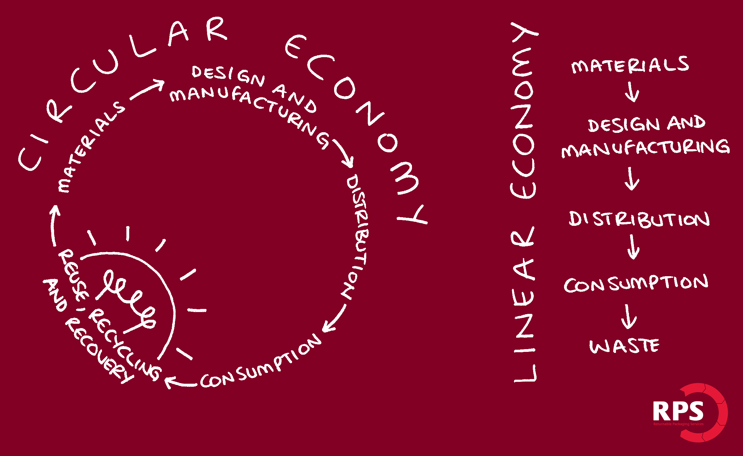 RPS Circular Economy Image with Linear Economy
