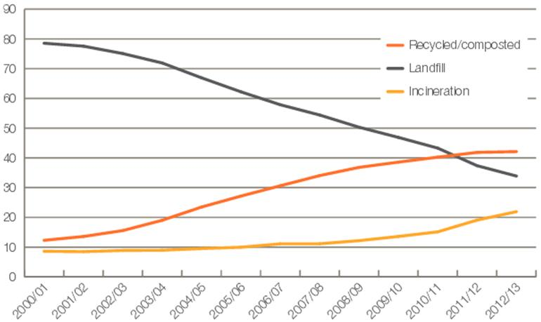 recycling target targets 2020 and 2030 versus landfill and incineration